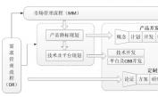 基于IPD和MBSE指导思想的协同式产品研发运作模式