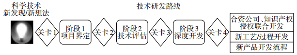 北京低碳清洁能源研究所基于门径管理的项目研发管理研究