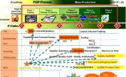 新产品开发质量控制八个要点