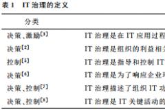 信息系统项目治理模式对项目绩效的影响