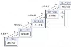 组织级项目管理成熟度的自我评测标准