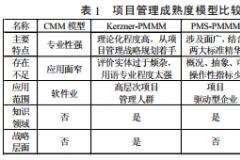 基于OPM3的组织项目管理能力体系建设的研究
