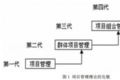 组织项目管理成熟度模型应用分析