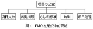项目管理在PMO方面的新进展