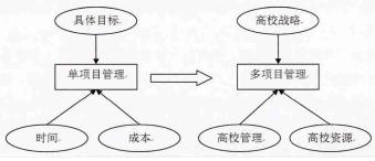 基于 PMO 的高校内涵建设项目管理机制探索——以上海工艺美术职业学院为例